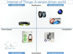 IoT matrix